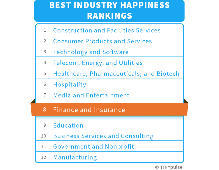 Industry Happiness Rankings