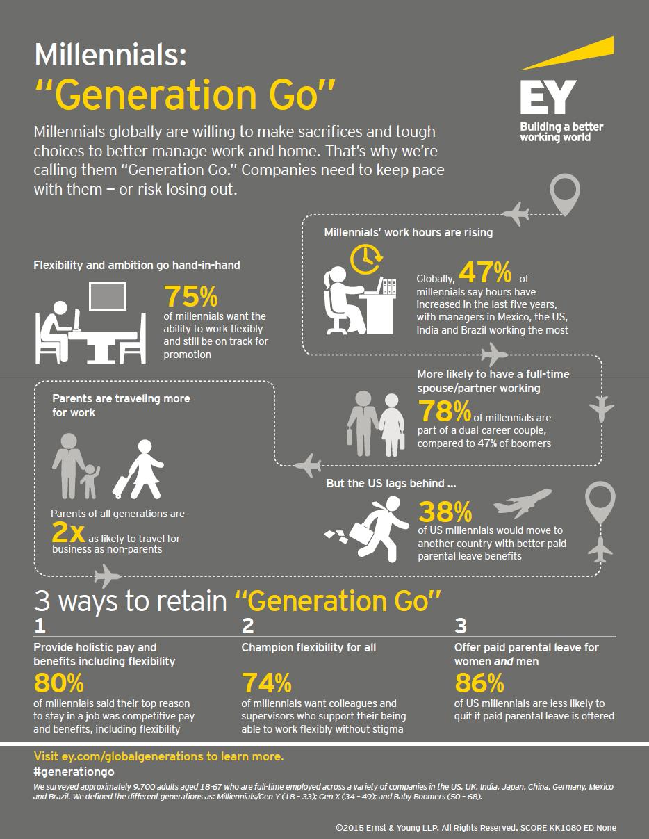 ey-millennials-generation-go