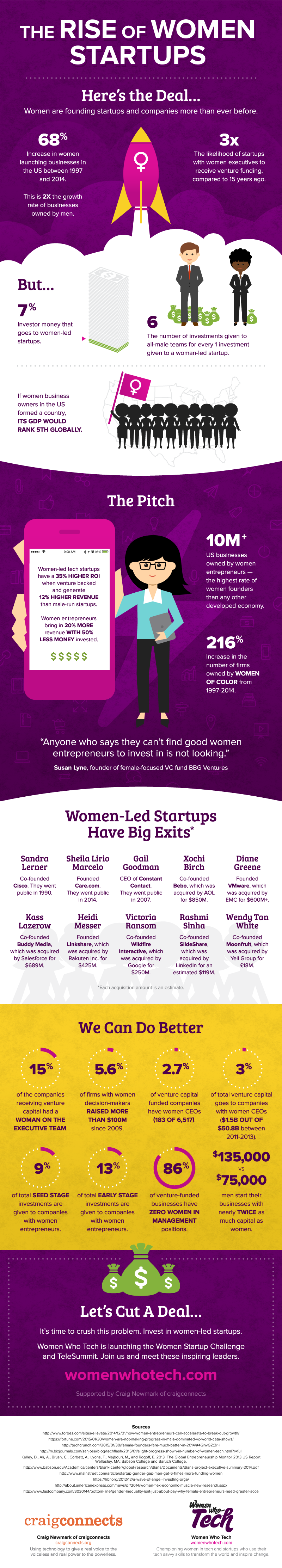 the-rise-of-women-startups