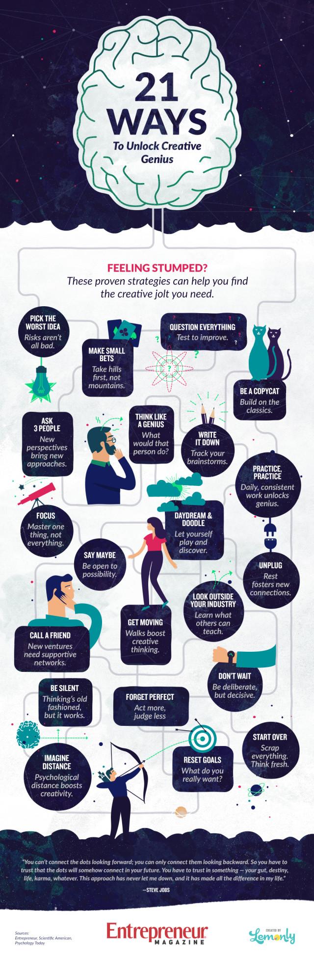 creativity infographic