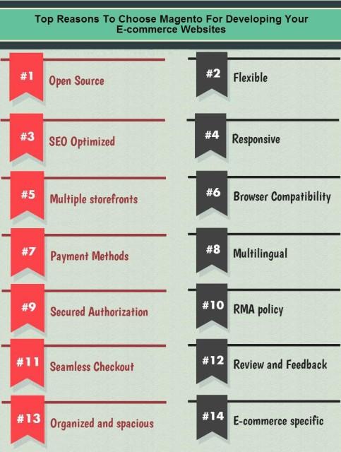 Reasons to Choose Magento