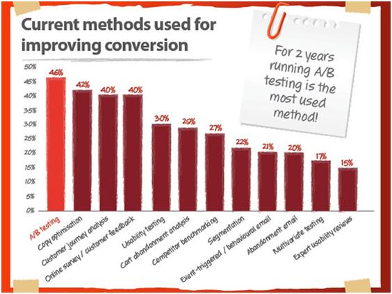 Conversion Rate Optimization Methods