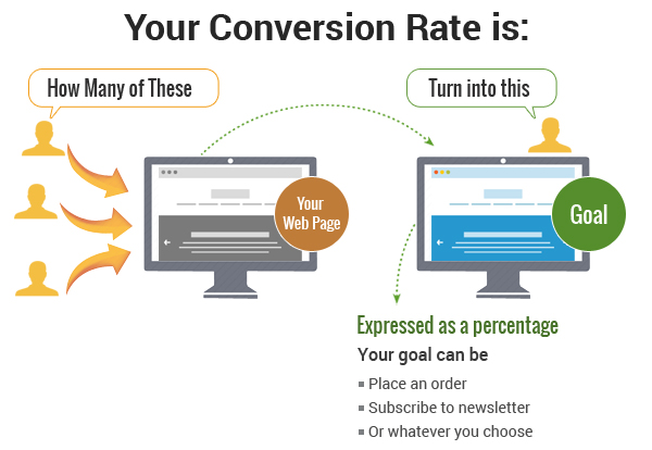 Demystifying Conversion Rate Optimization