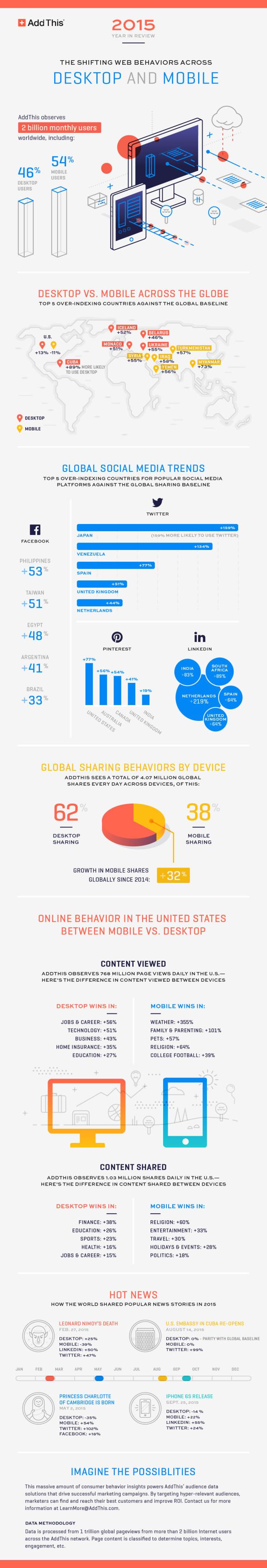 Trends in Online Behaviors