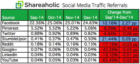 Social-Media-Traffic-Referrals-image