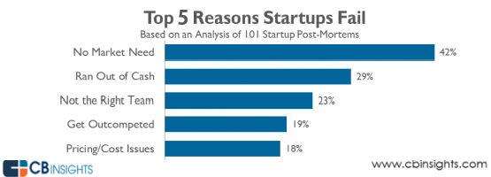 Startup Fail Reasons