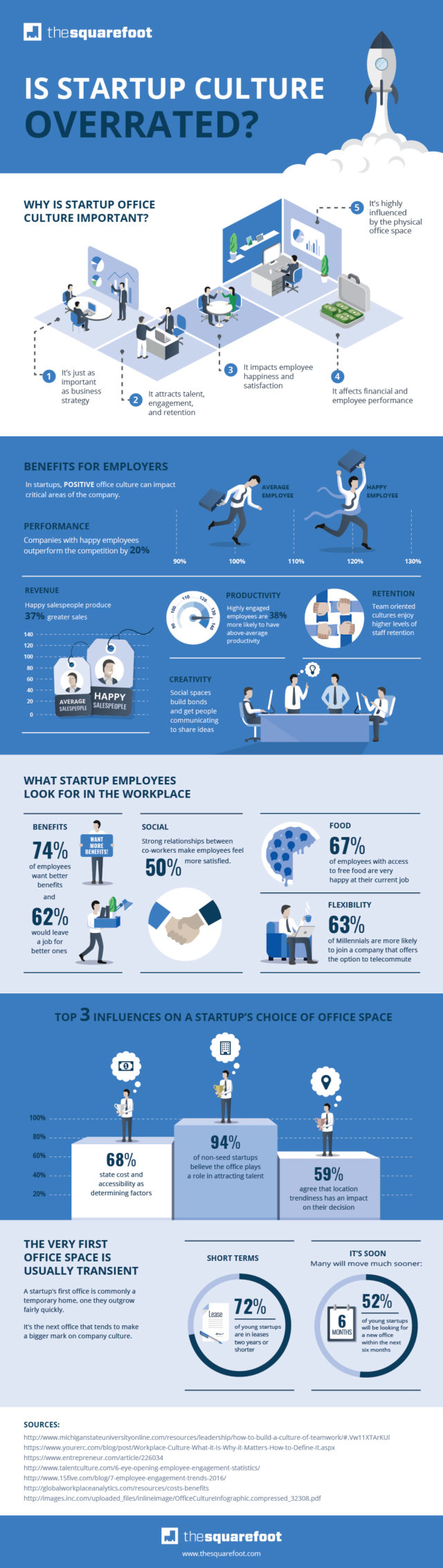 TSF-Infographic-Startup-Culture