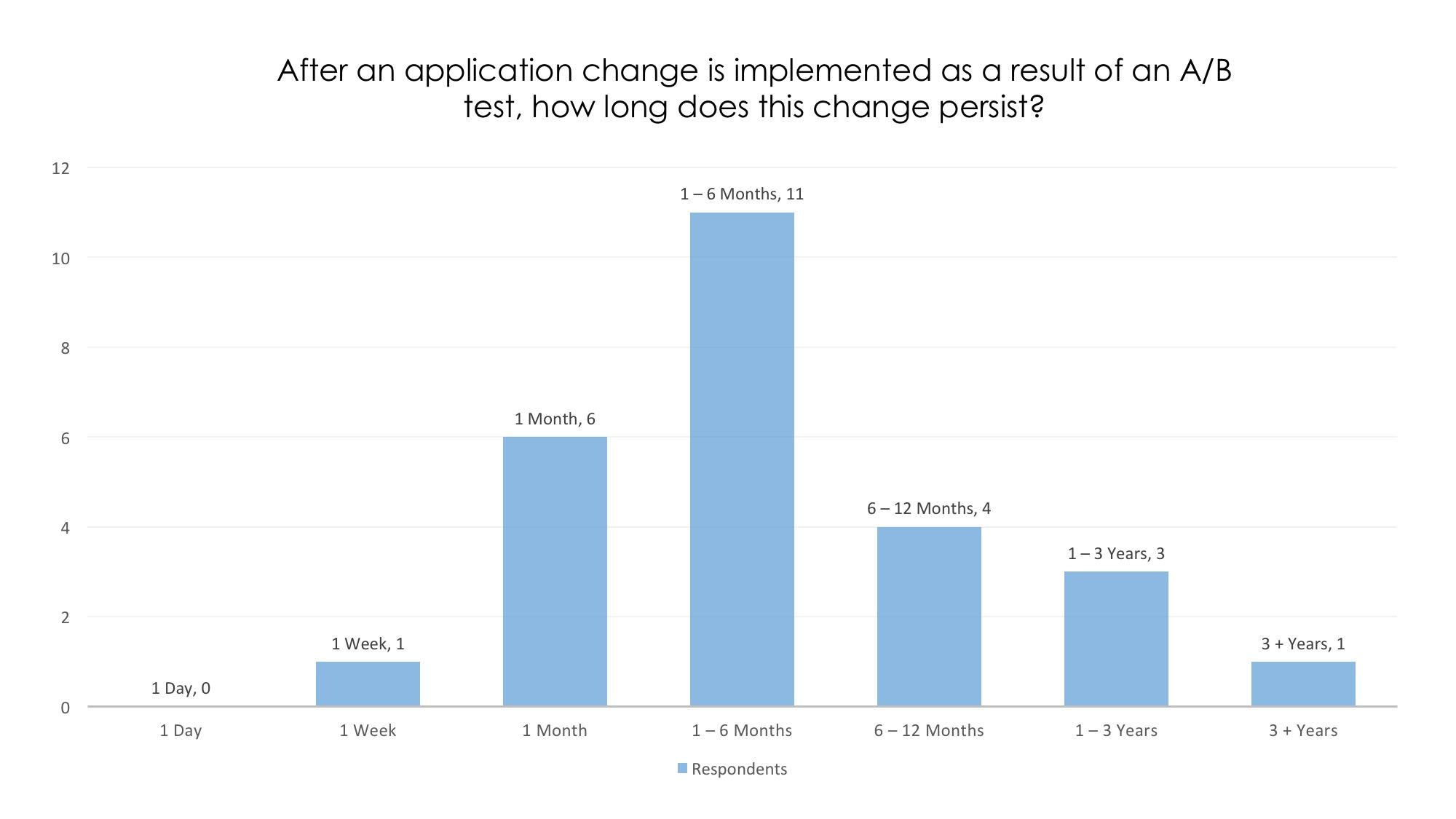 ab testing application change