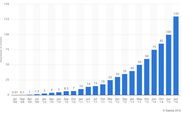 130 boillion apps