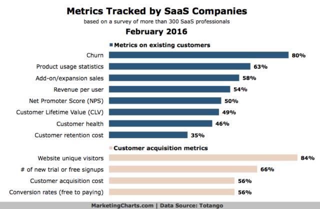 Metrics-tracked-by-SaaS-Companies