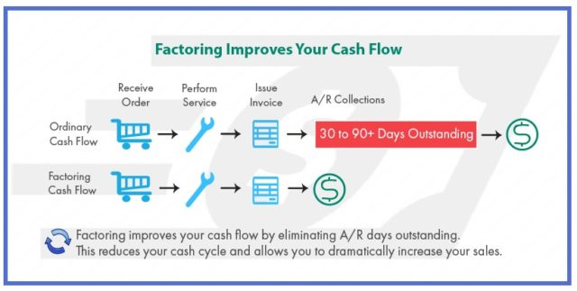 why_choose_invoice_factoring_for_your_business
