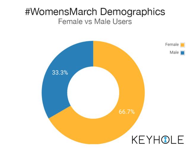 #Inauguration Versus #WomensMarch
