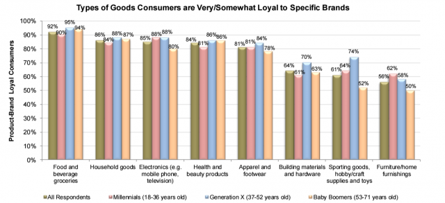 Consumer loyalty by generation