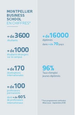 Montpellier Business School en Chiffres