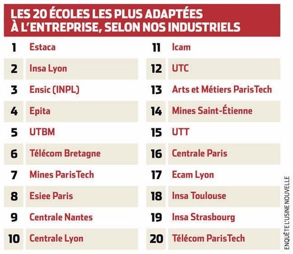L'UTBM classée 5ème école française d'ingénieurs la plus adaptée à l'entreprise