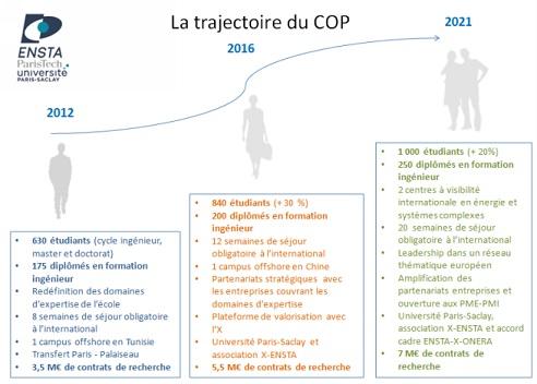 Signature du COP 2017-2021 entre l'Etat et l'ENSTA PARISTECH