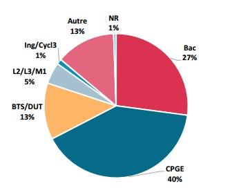 Répartition selon l'origine scolaire des nouveaux inscrits en 2015 - Source CDEFI
