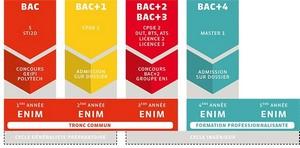 ENIM - Admissions