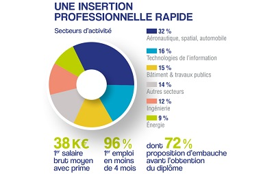 EIGSI - Insertion professionnelle