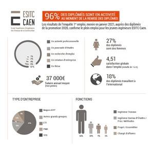 ESITC Caen - insertion professionnelle