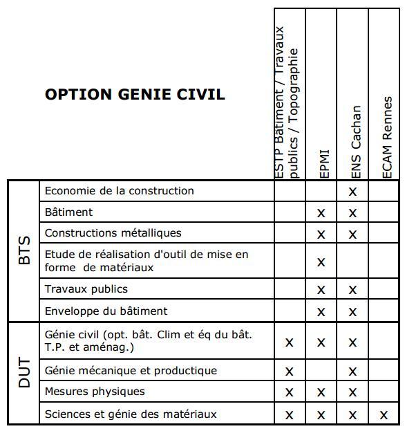 Diplômes qui permettent de se présenter à l'option Génie Civil de la Banque d'??preuves DUT/BTS