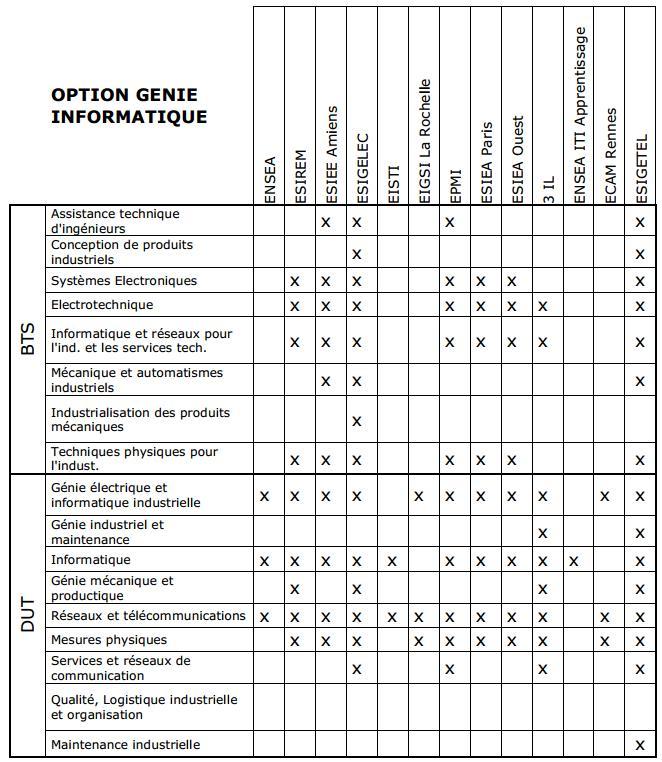 Diplômes qui permettent de se présenter à l'option Génie Informatique de la Banque d'??preuves DUT/BTS