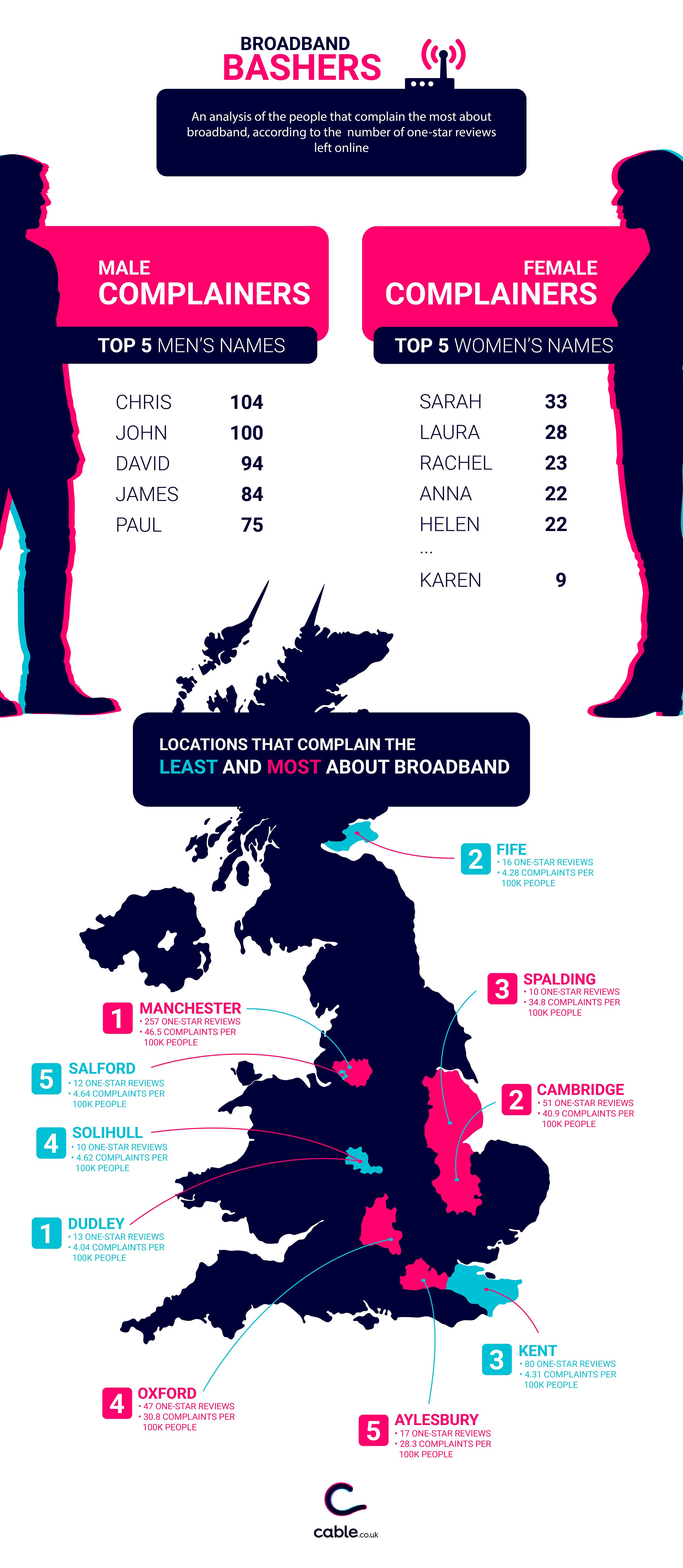 Broadband Bashers infographic