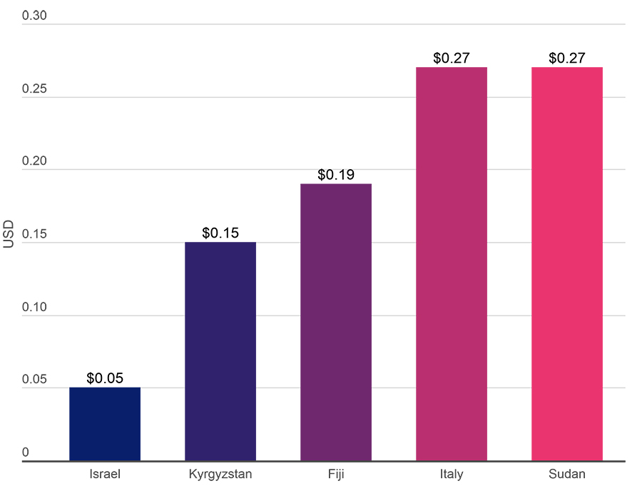 Graph of mobile data pricing