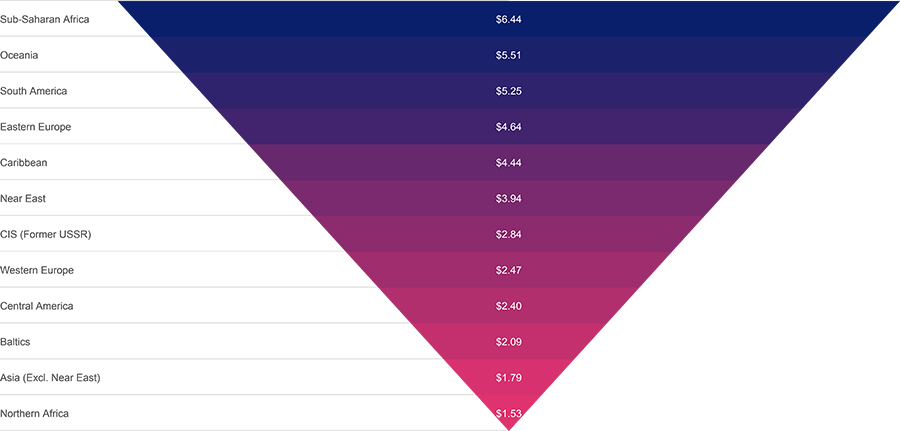 Graph of mobile data pricing by region