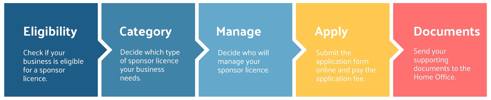 infographic how to get a sponsor licence