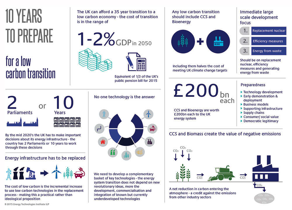 http://www.eti.co.uk/wp-content/uploads/2015/02/Targets-technologies-infrastructure-and-investments-infographic-SMALL-FOR-WEB.jpg