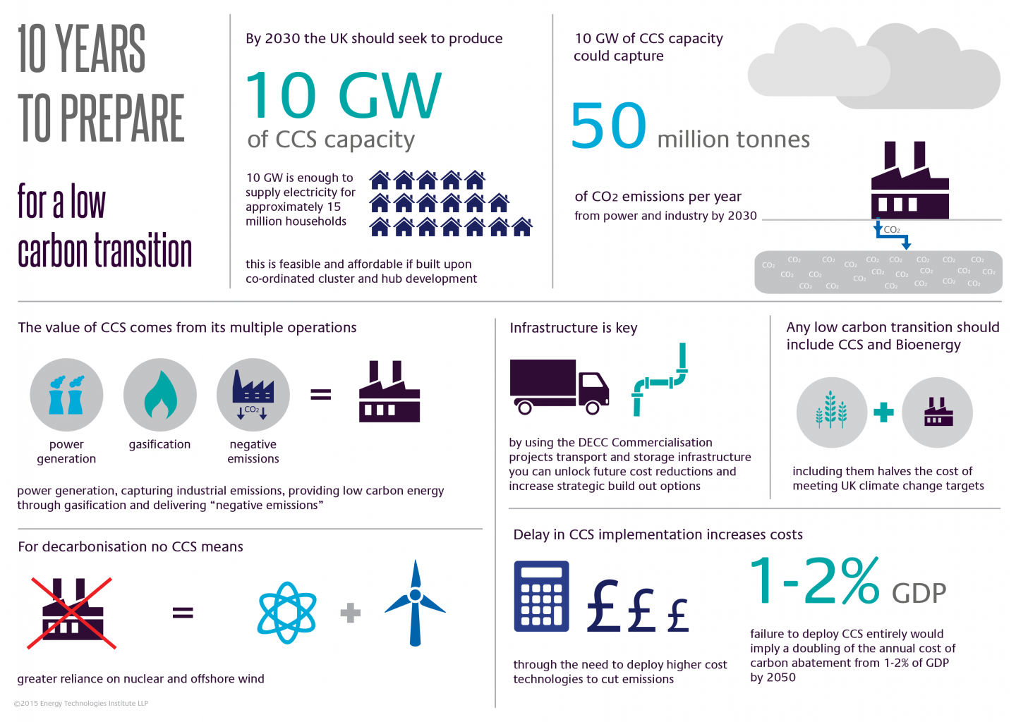 http://www.eti.co.uk/wp-content/uploads/2015/03/CCS-Scenarios-Infographic1.png