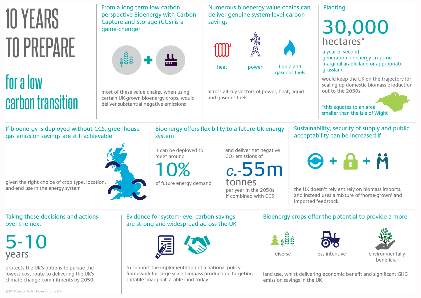 http://www.eti.co.uk/wp-content/uploads/2016/01/Delivering-greenhouse-gas-emission-savings-Infographic-FOR-WEB-WHITE-BACKGROUND-.png