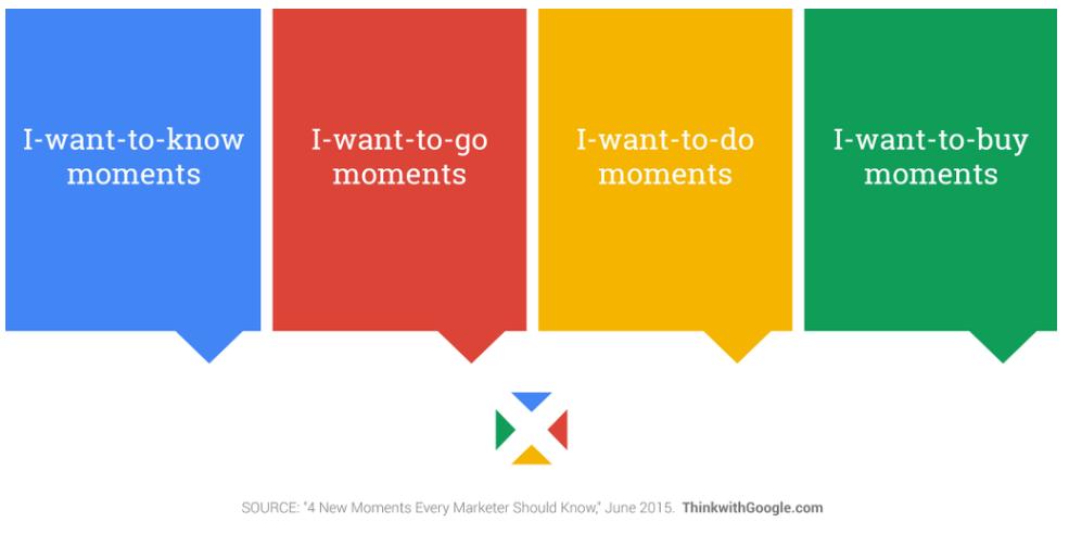 digital marketing trends micro moments