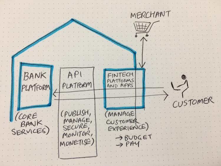 open banking explained