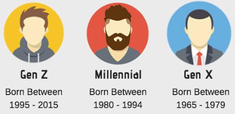 generations social media