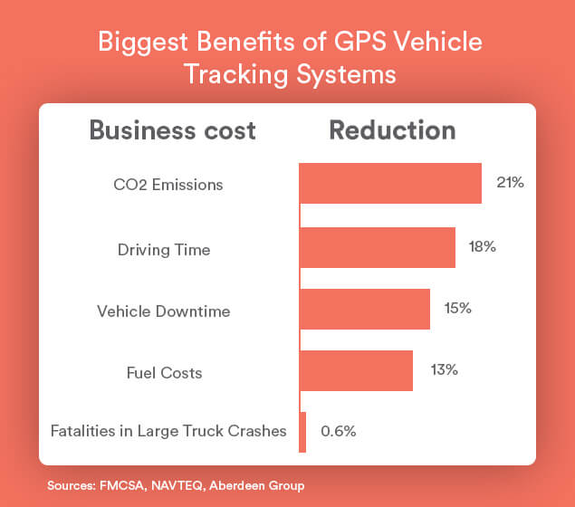 ow-much-does-gps-vehicle-tracking-save