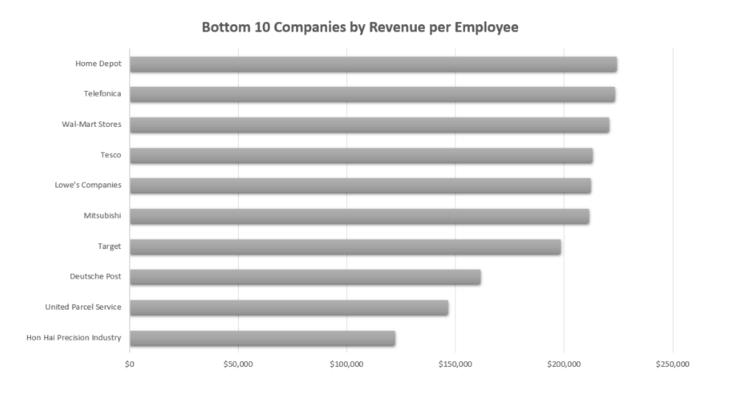 bottom 10 companies by revenue per employee
