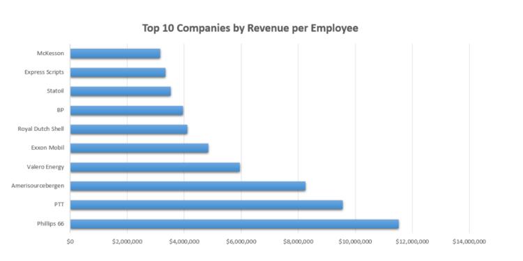 top 10 companies by revenue per employee
