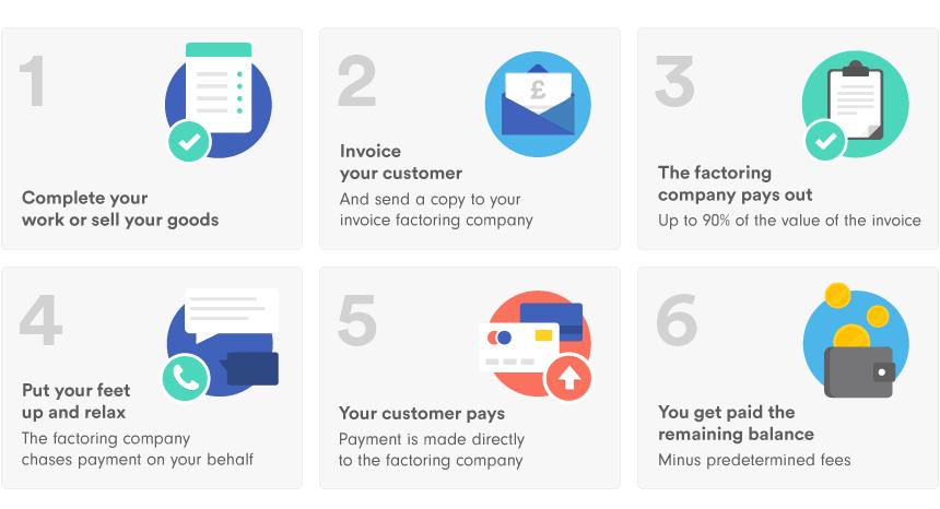 How invoice finance companies work