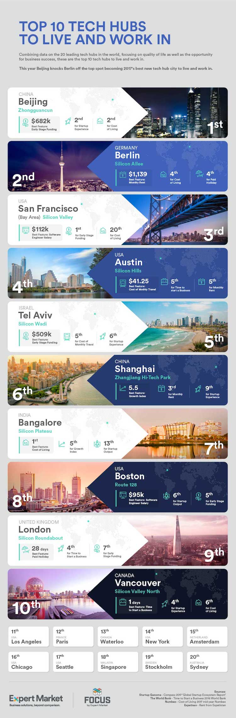 top tech cities infographic