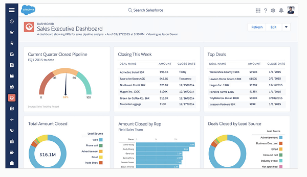 salesforce crm dashboard