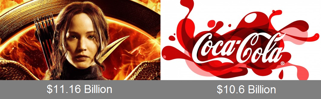 Hunger Games vs Coca Cola