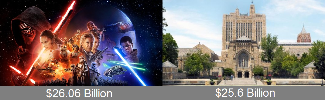 Star Wars vs Yale