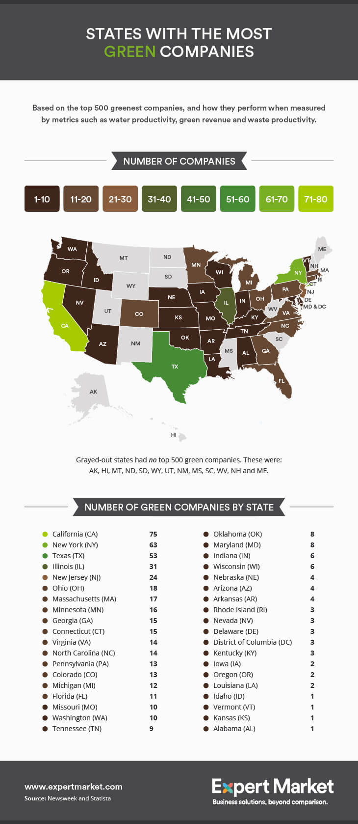 Greenest States Infographic