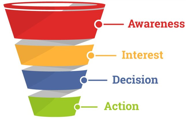 grow your small business sales funnel