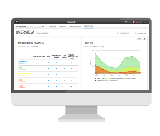 Digimind dashboard