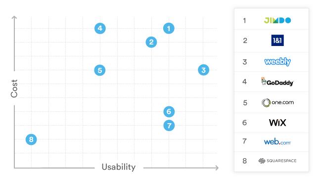 DIY website builders scatter plot ranking
