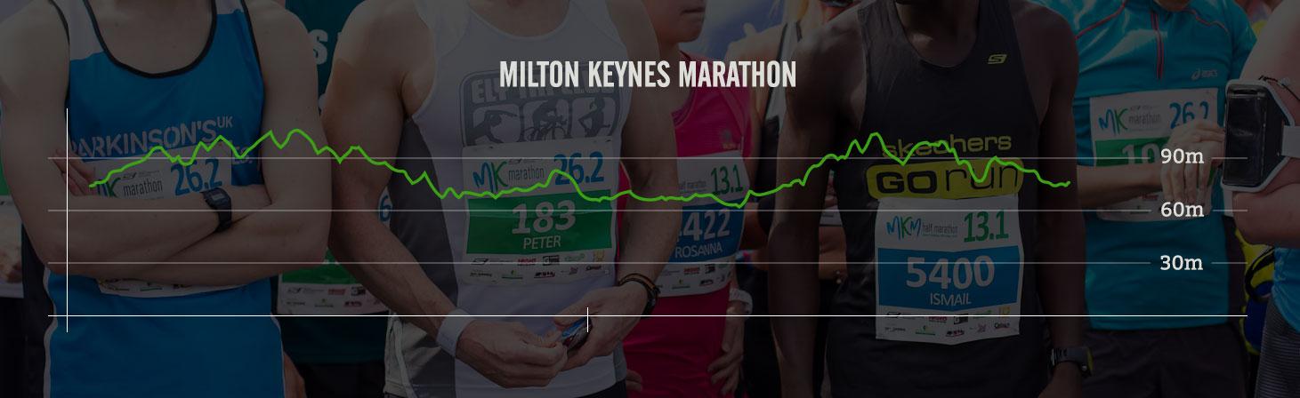 miltonkeynes profile
