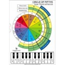 Circle of Fifths - Scales Chords and Intervals
